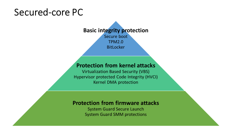 Secured-core PC